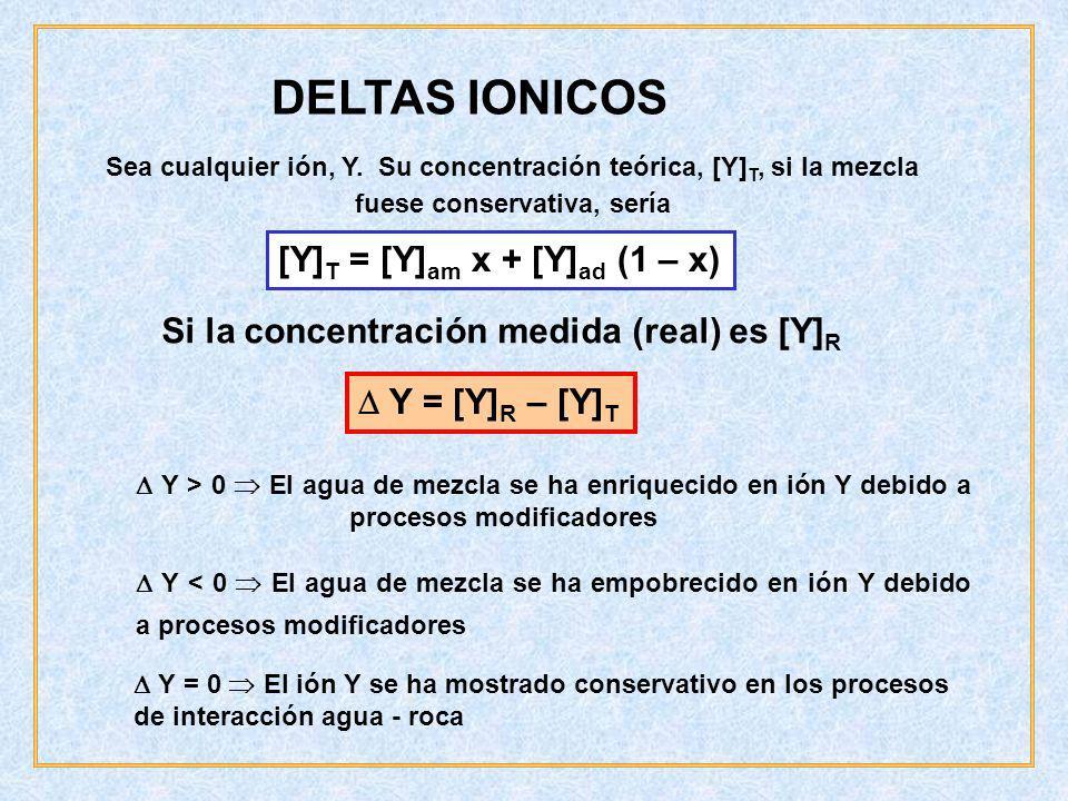 DELTAS IONICOS [Y]T = [Y]am x + [Y]ad (1 – x)